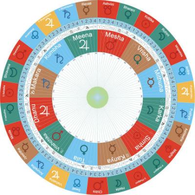stellar zodiac